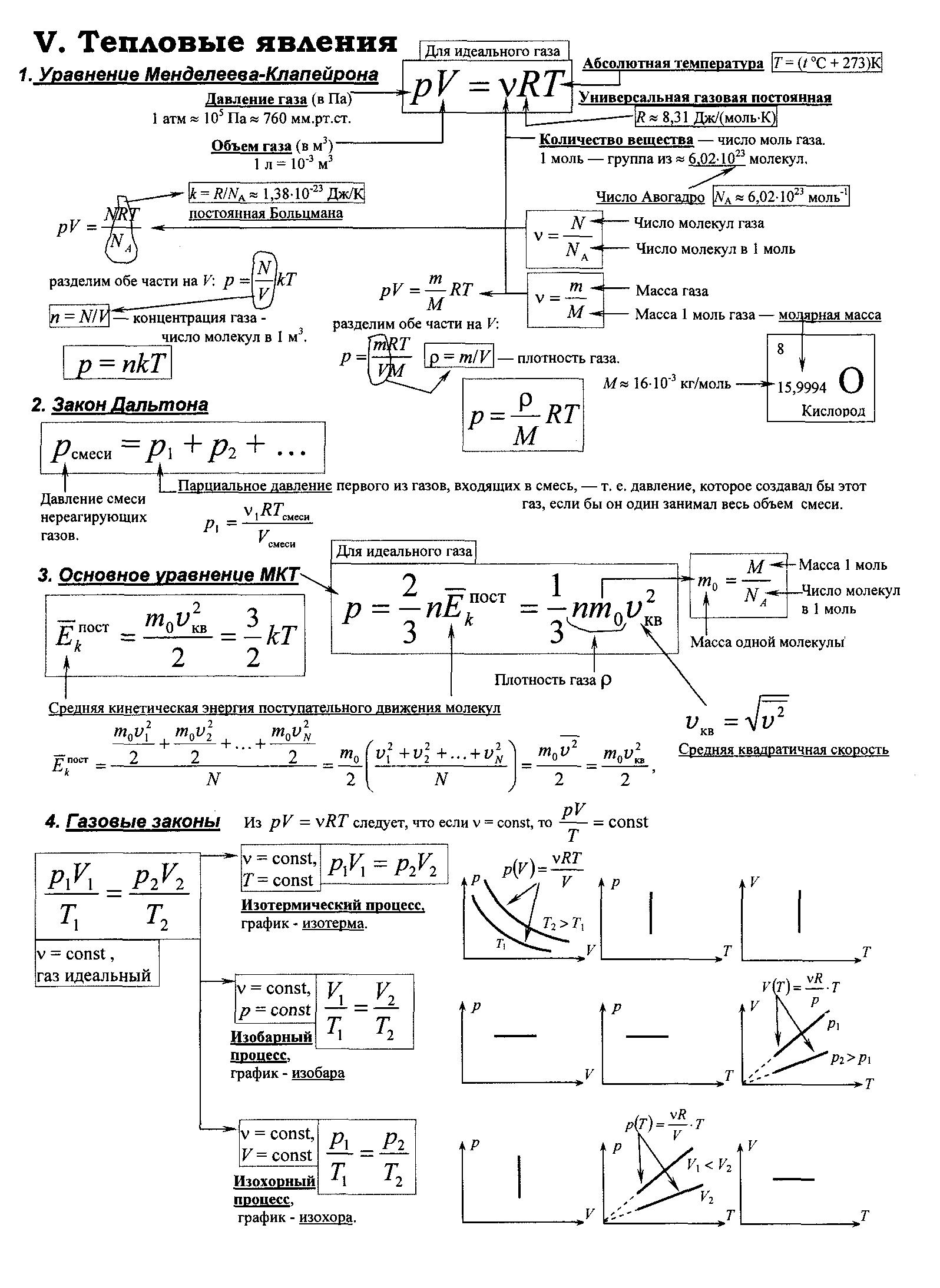 явления класс 8 тепловые шпаргалка физика